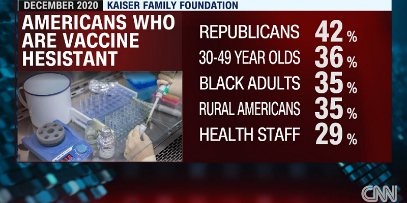 American vaccine hesitancy today: Health staff 29%, Rural 35%, Black adults 35%, 30-49 year olds, Republicans 43%