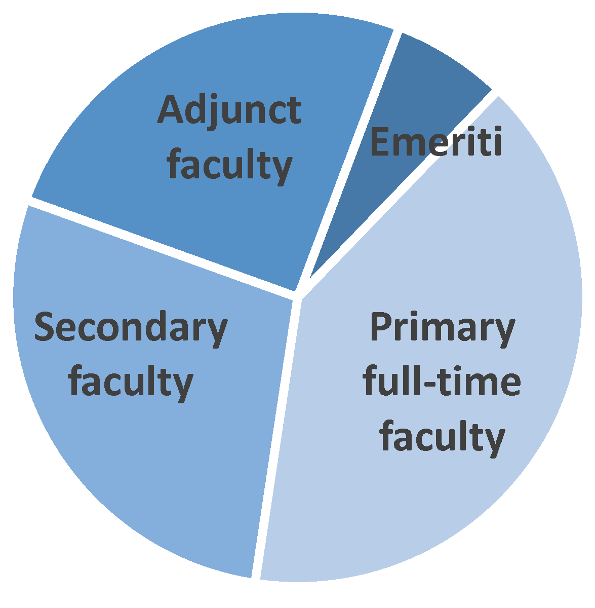 Faculty distribution_ primary, secondary, adjunct, and emeriti